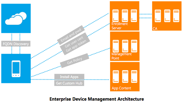 enterprise_device_management_architecture